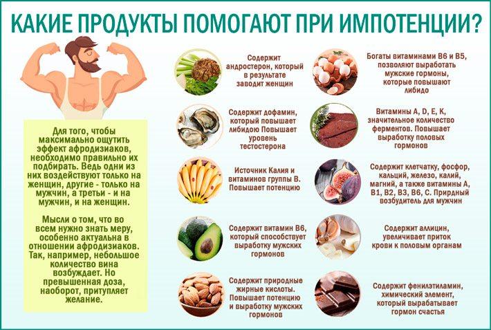 Диета Для Уменьшения Мужских Гормонов. Снижение тестостерона у женщин коррекцией режима питания